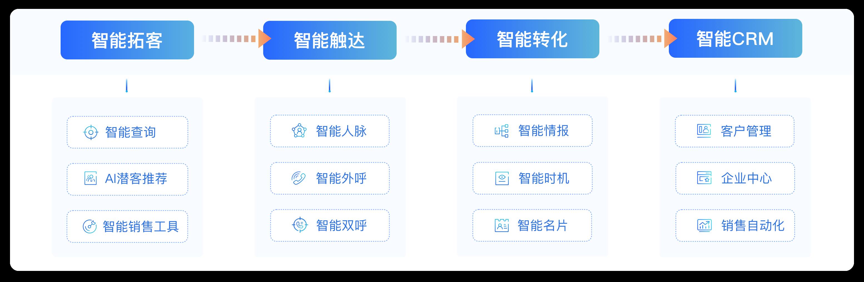 小蓝本智能获客全流程插图