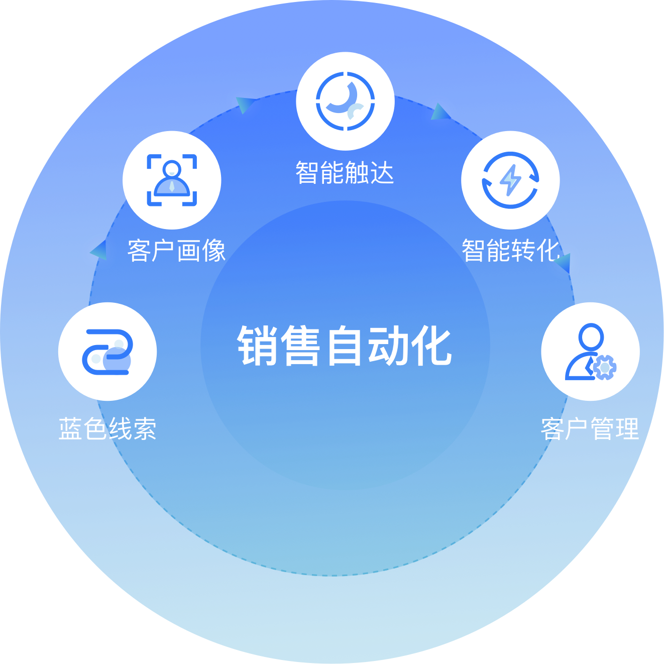销售流程数字化插图